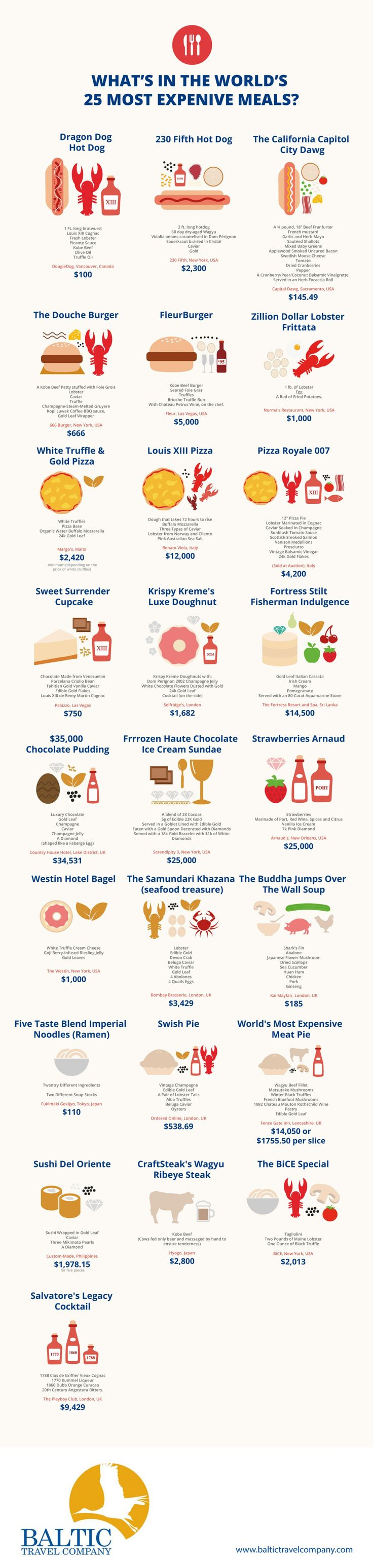 world's most expensive meals