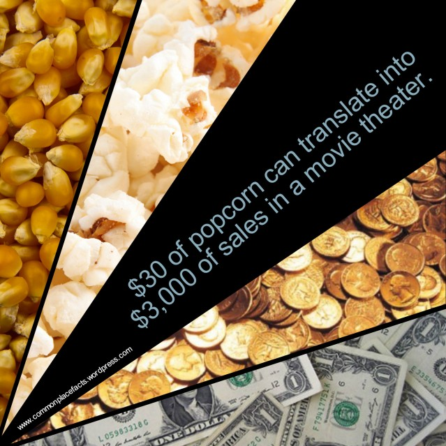 $30 in raw popcorn equates to $3,000 in sales in movie theaters