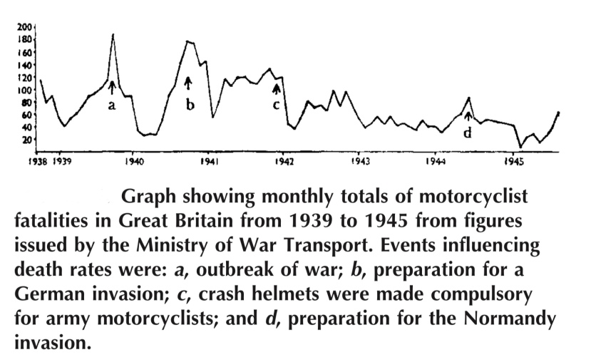 Fatalities in British army from motorcycle accidents / crash helmet use