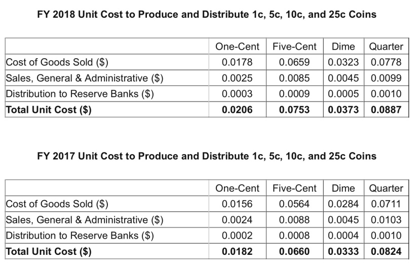 costs of making pennies, nickels, dimes, and quarters