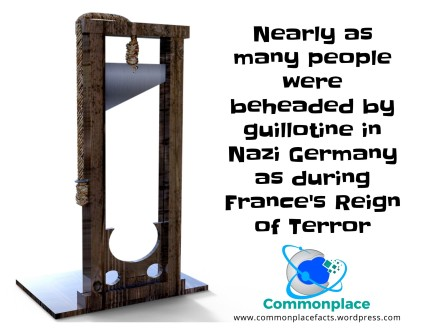 Nearly as many people were killed by guillotine in Nazi Germany as during France's Reign of Terror.