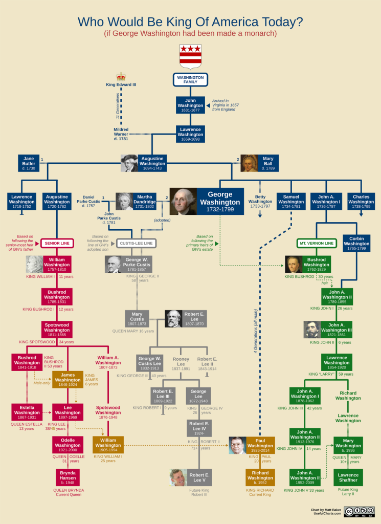 George Washington family tree what if America was founded as a monarchy?